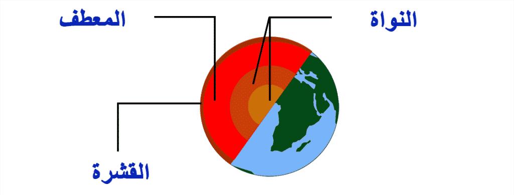 الأرض شكلها وتمثيلها